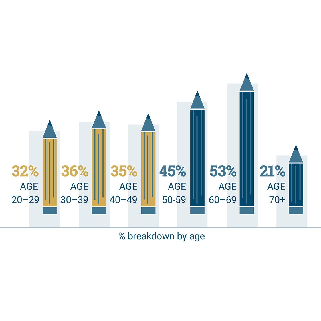 Across all age groups, educators are considering leaving the education profession in large numbers.