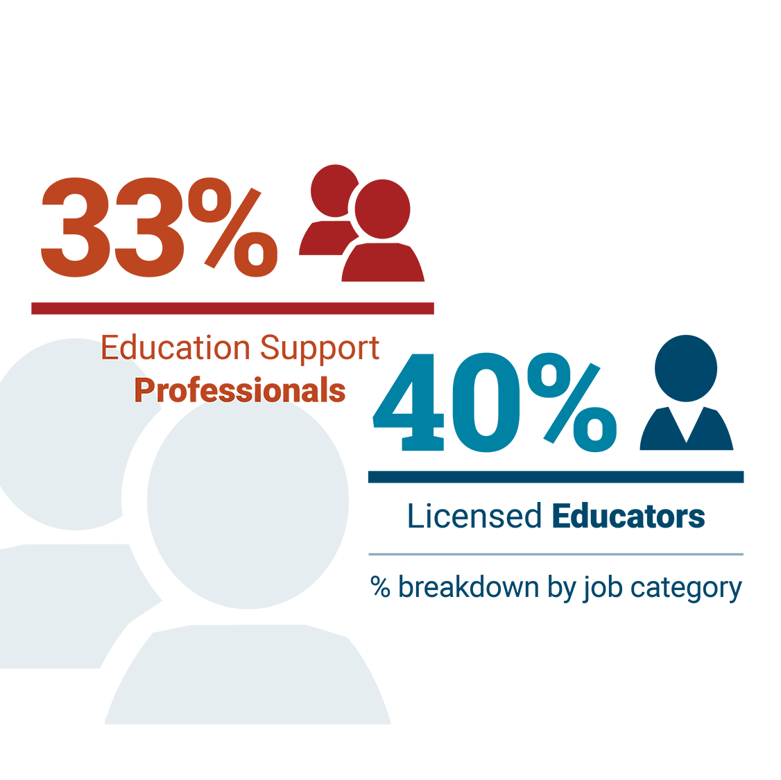40% of licensed educators and 33% of education support professionals are considering leaving the education profession.
